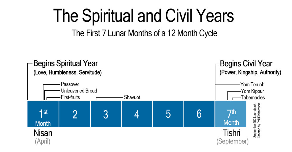 3--spiritual-to-civil-year