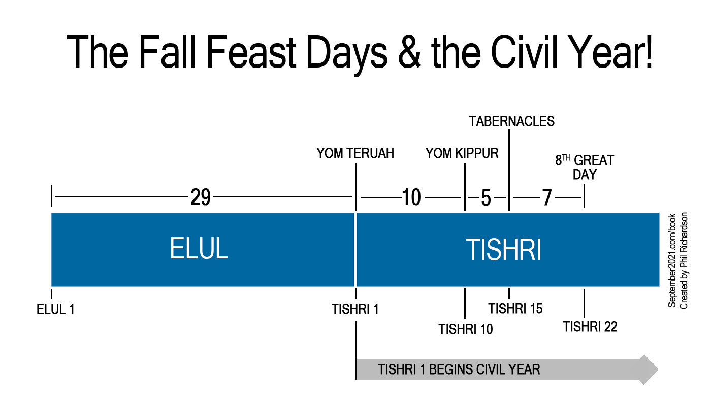 The Lunar Months of Elul & Tishri 2017
