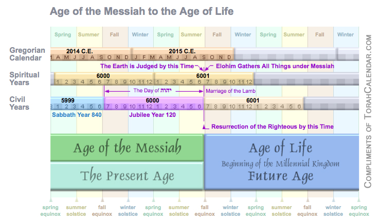 6-Age-of-Messiah-Age-of-Life