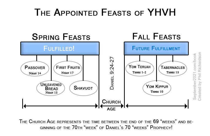 Feast-Day-YHVH